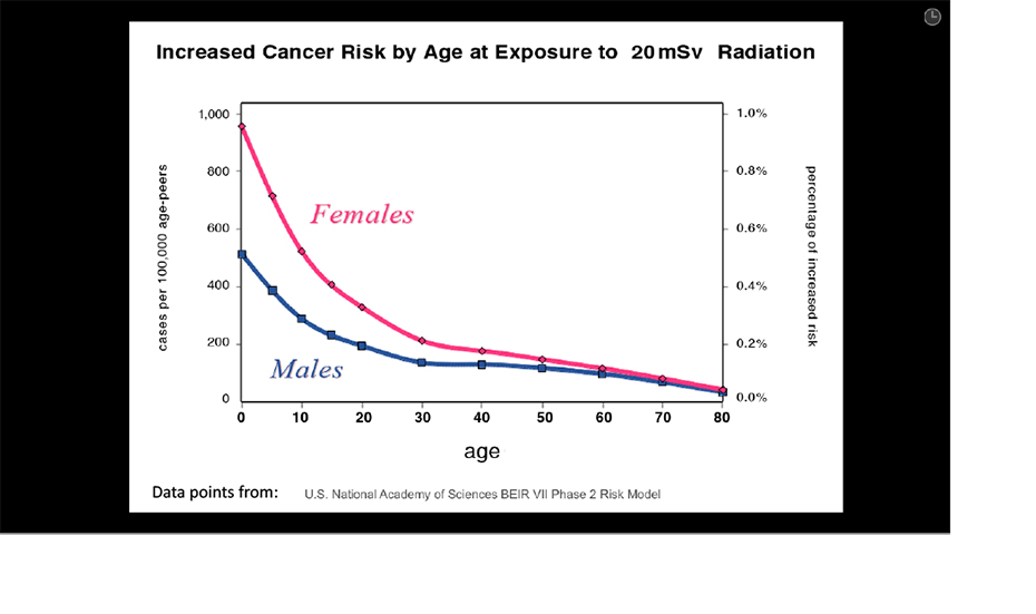 effects of radiation on women