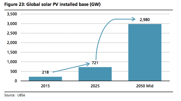 Global solar growth as projected by UBS. Solar has barely even begun its growth spurt...