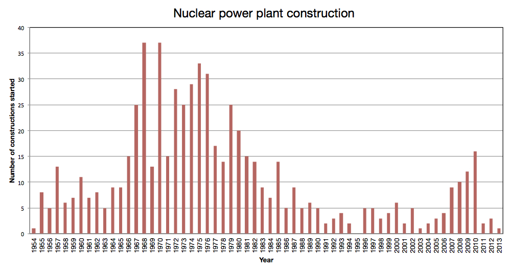 Nuclear_power_plant_construction