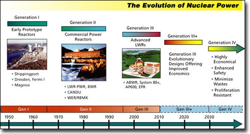 Generation IV reactors are not going to save the nuclear power industry.